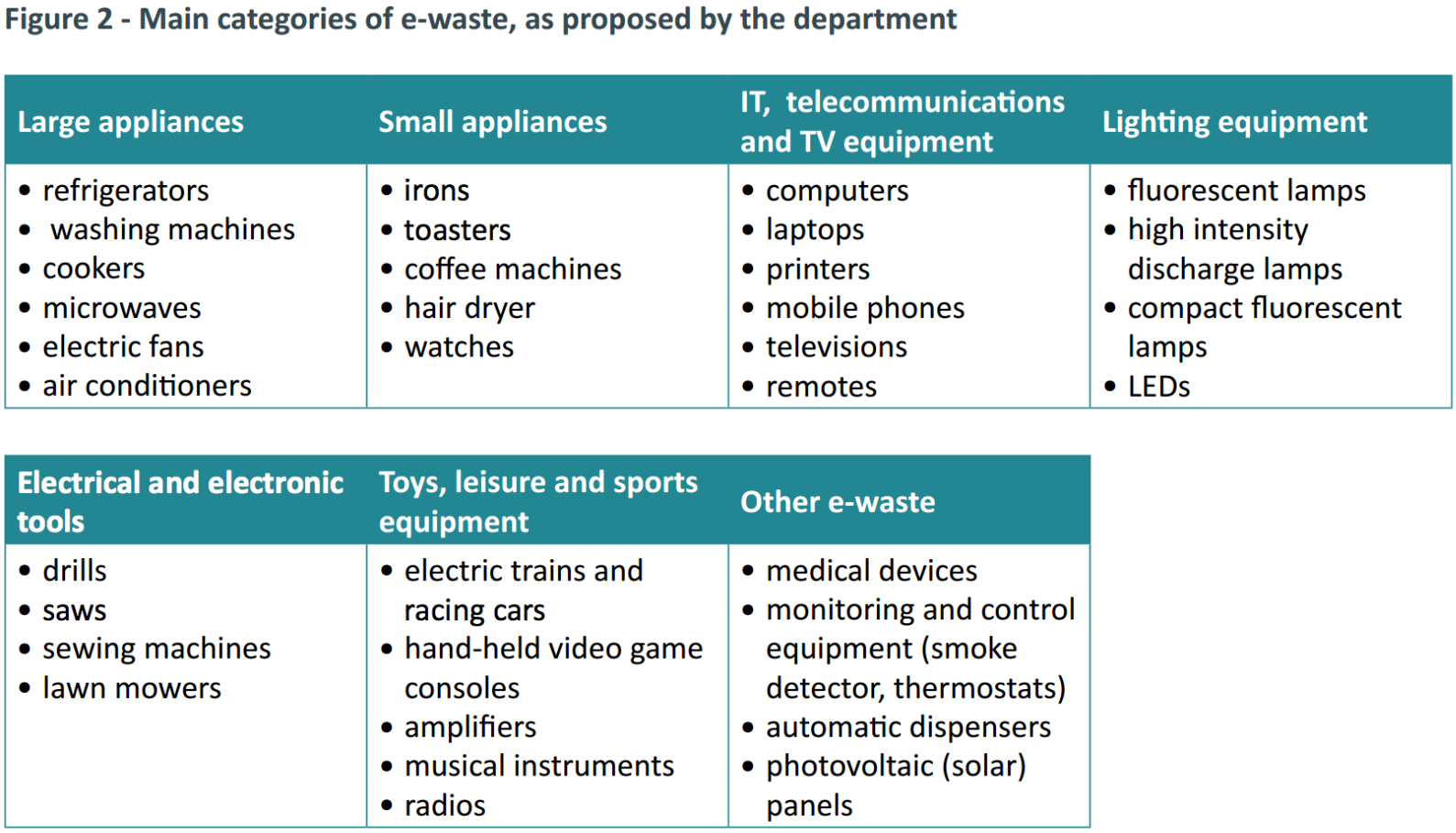 E waste categories