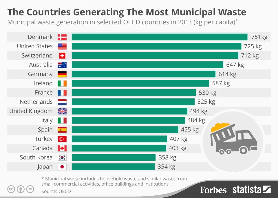 Forbes Waste Inforgraphic