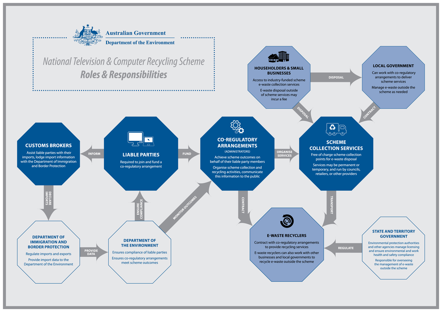National Television And Computer Recycling Scheme Diagram